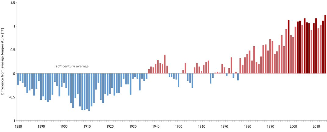 Annual temperatures since 1880, with the 10 warmest years in dark red. (NOAA Climate.gov, based on data from the National Climatic Data Center)