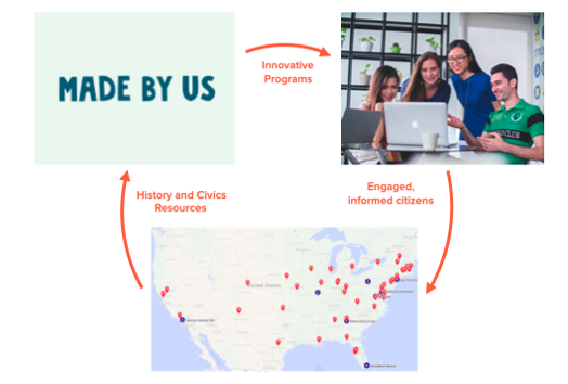 Hundreds of historic sites join forces through Made By Us, moving the needle with young people through innovative programs and driving interest back to the sites. (Made By Us)