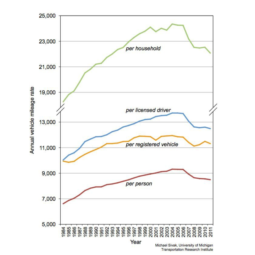 Americans' Love of Driving Was Fading Even Before the Economy Crashed