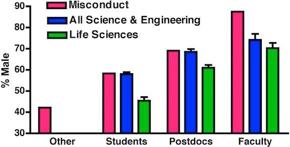 Men Commit Scientific Fraud Much More Frequently Than Women