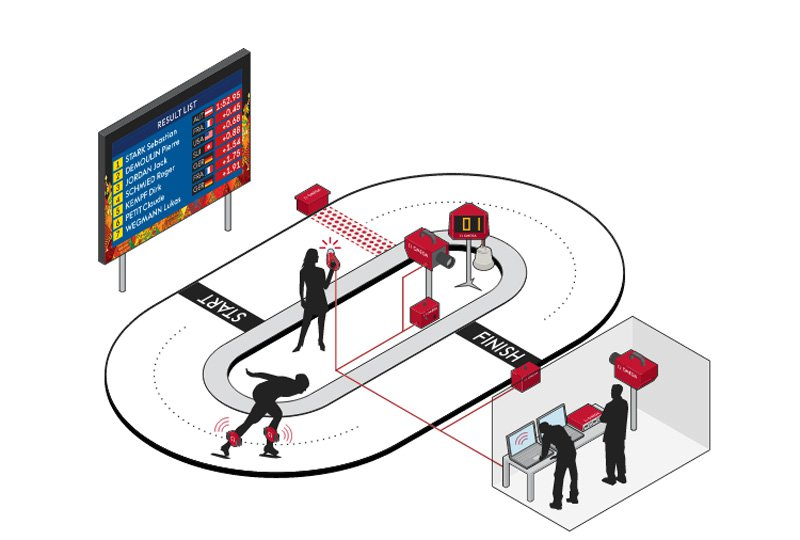 A diagram explaining the electronic timekeeping system used in speed-skating.