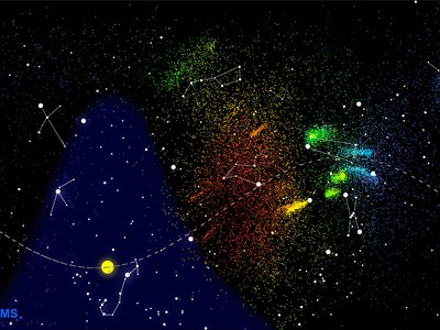 CAMS results for November 28 to December 14 from 2010 to 2016. Each point is direction from which a meteor was measured to approach, with red showing faster meteors and blue slower ones.