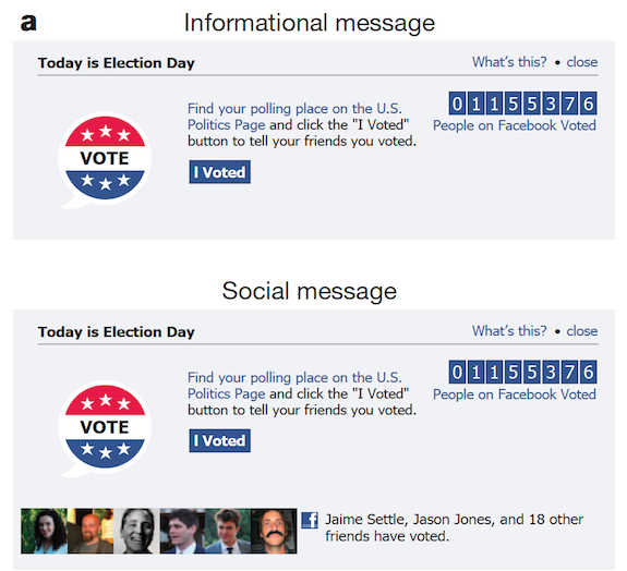 How A Facebook Experiment Increased Real World Election Turnout