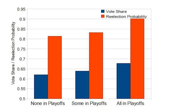 Is Your Vote Affected By Your Home Team's Wins and Losses?