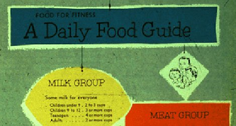 A Daily Food Guide. This graphic illustrates the four food group system that preceded the food pyramid model.