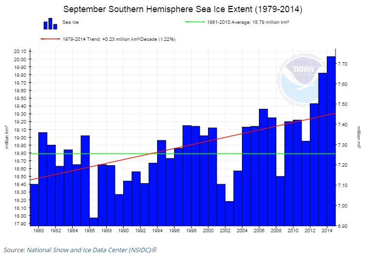 """September Southern Hemispheric sea ice extent. <a href=""""http://www.ncdc.noaa.gov/snow-and-ice/extent/sea-ice/S/9"""">Asefi-Najafabady et al.</a> / <a href=""""https://asunews.asu.edu/20140911-carbon-dioxide-emissions-mapping"""">NOAA NCDC/a>"""