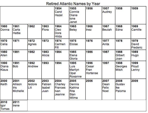 Here's How Hurricane Naming Works
