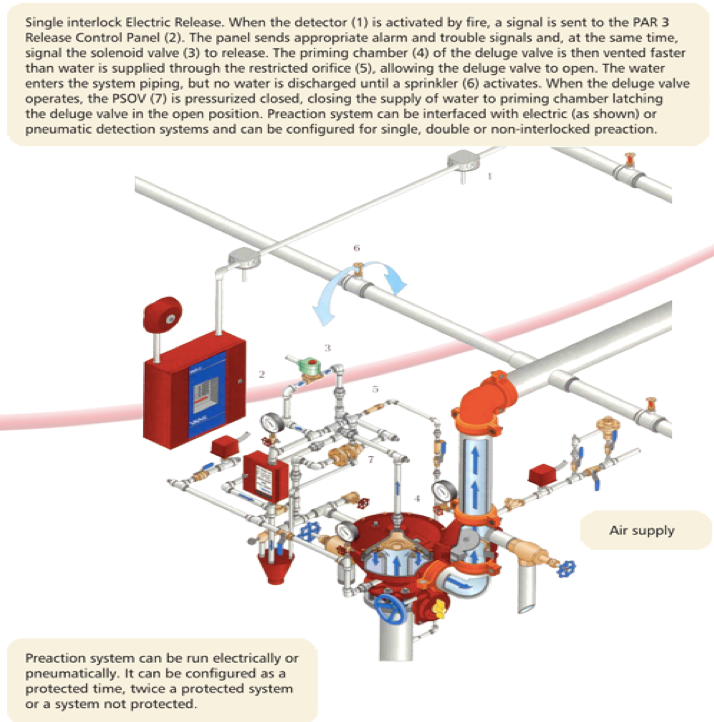 Diagram of Pre-action pipe fire sprinklers system