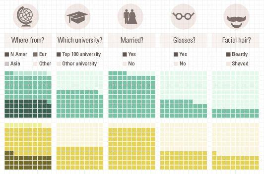 The demographics of Nobel laureates