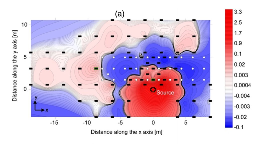 """Seismic energy was reflected by the scientists' set-up, and became concentrated near the source. Photo: <a href = """"http://physics.aps.org/featured-article-pdf/10.1103/PhysRevLett.112.133901"""">Brûlé et al.</a>"""