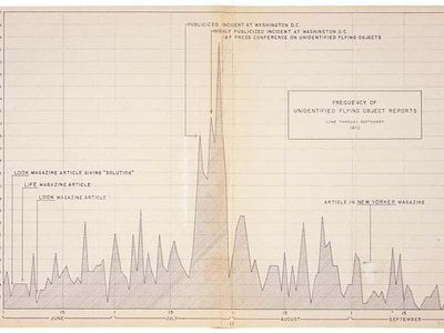 This Project Blue Book chart shows the frequency of unidentified flying object (UFO) reports during the months of June through September 1952.