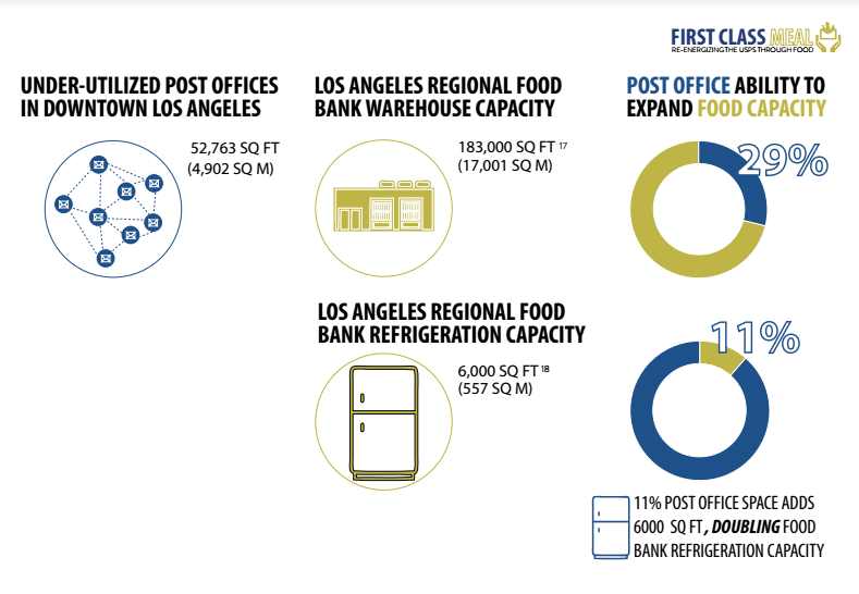 How the U.S. Postal Service Could Tackle Food Insecurity