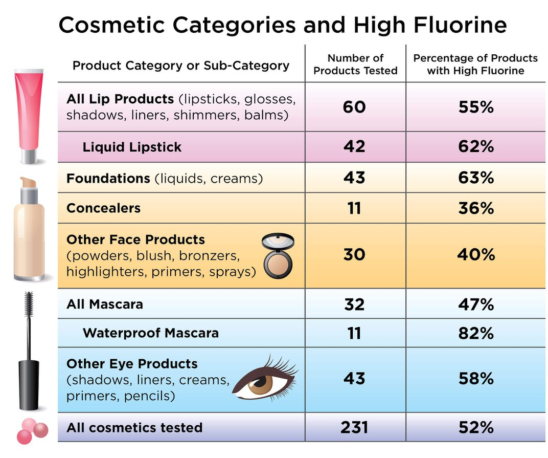 Scientists Find Toxic 'Forever Chemicals' in More Than 100 Popular Makeup Products