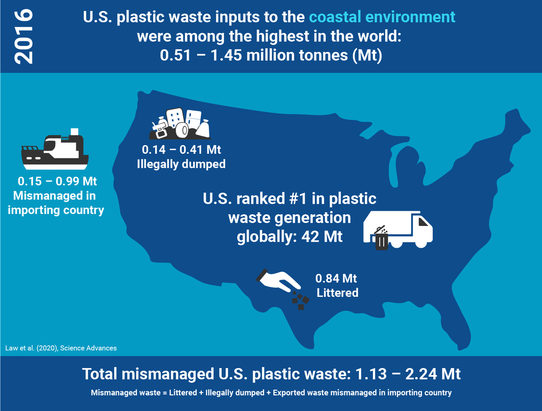 The U.S. Is the World's Number One Source of Plastic Waste