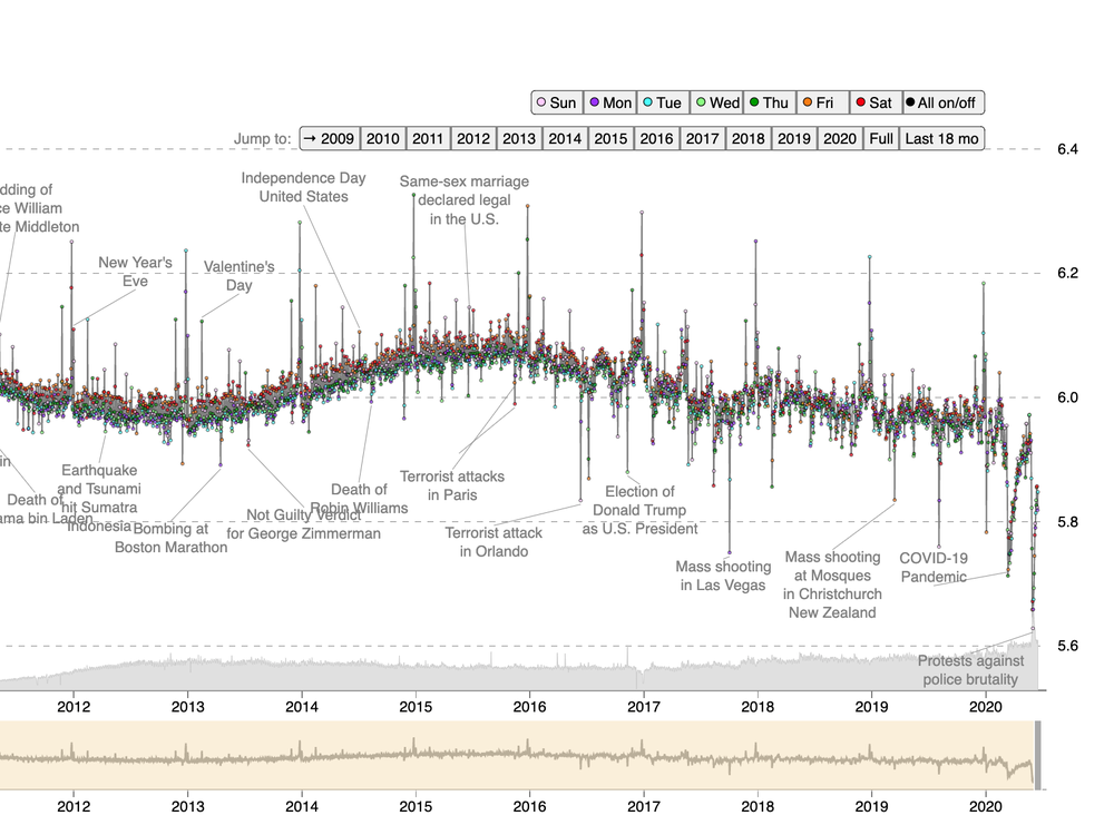 Graph: historic happiness on Twitter