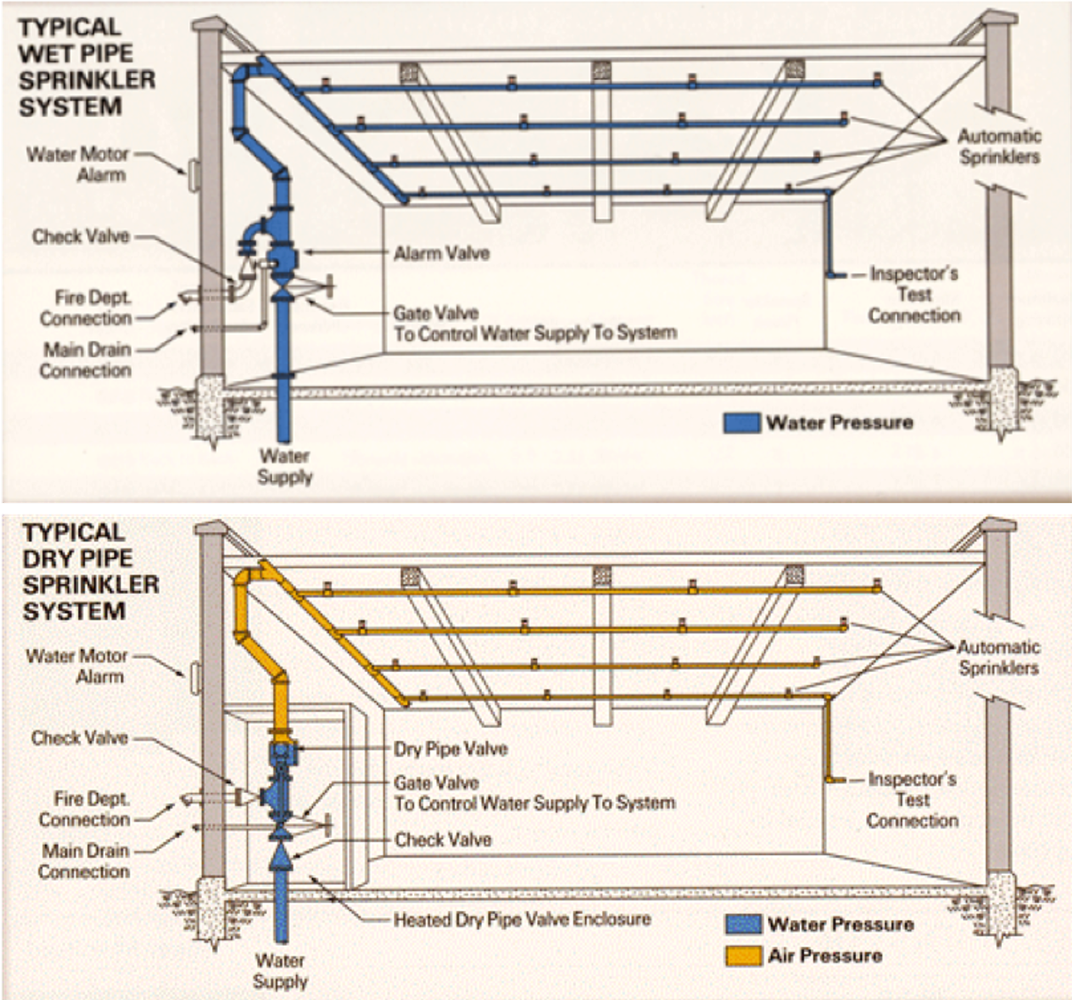 Diagram of wet and dry pipe fire sprinkler systems