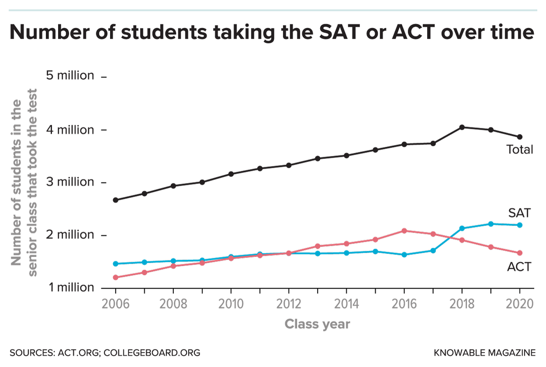Has the Pandemic Put an End to the SAT and ACT?