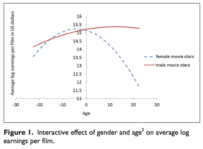 Hollywood Overvalues Older Male Actors And Undervalues Older Women