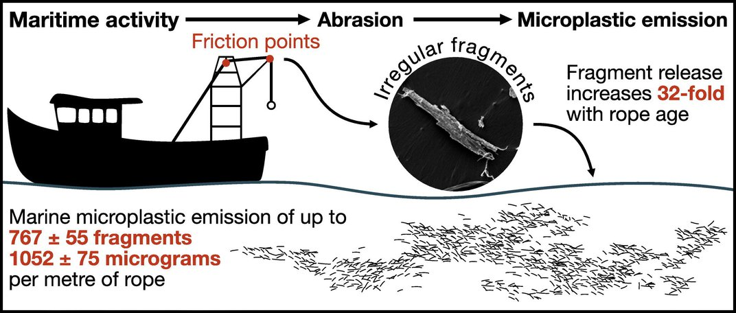 With Ropes and Nets, Fishing Fleets Contribute Significantly to Microplastic Pollution