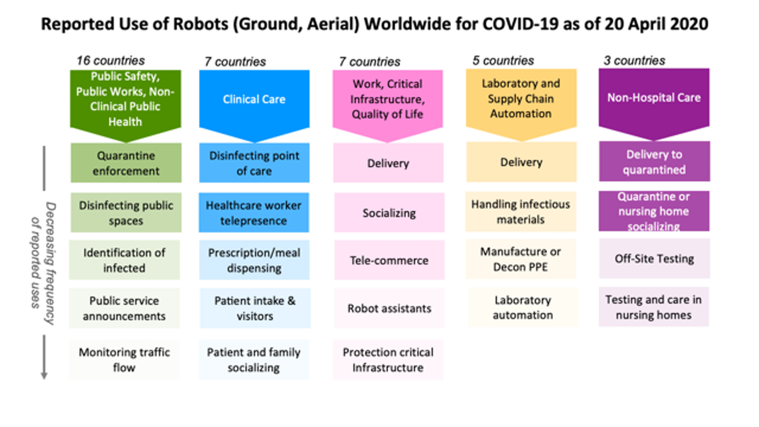 How Robots Are on the Front Lines in the Battle Against COVID-19