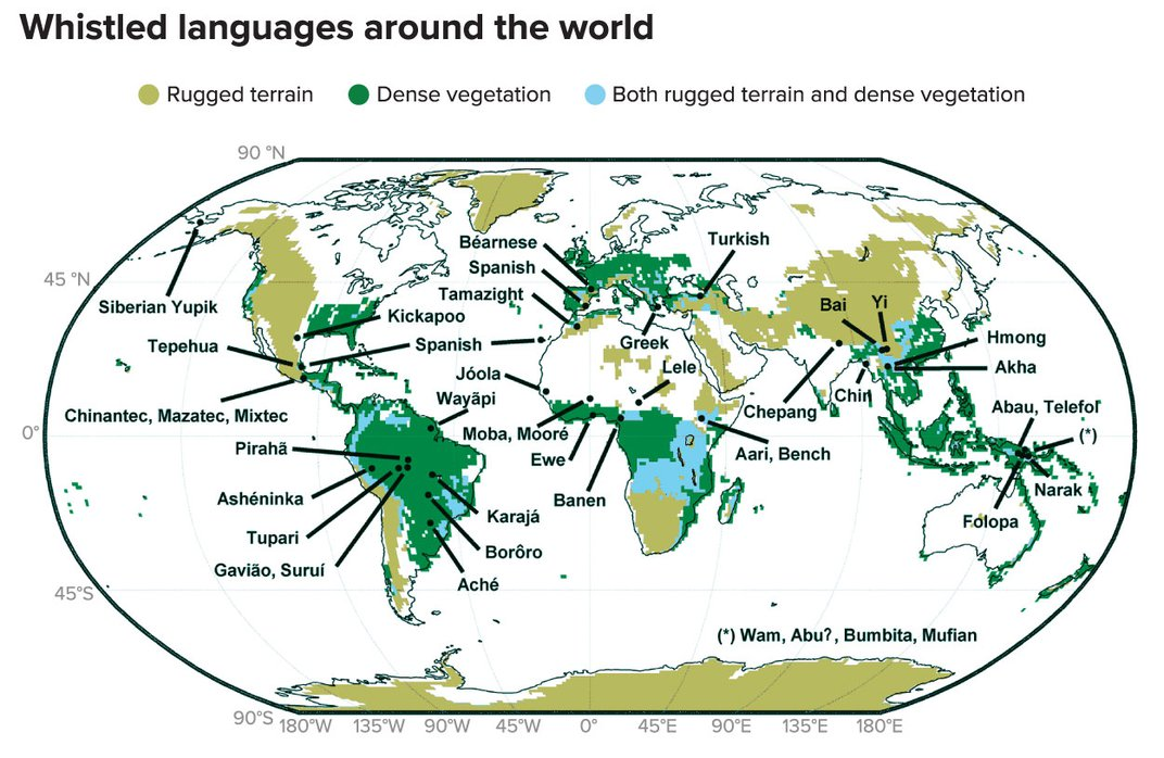 More Than 80 Cultures Still Speak in Whistles