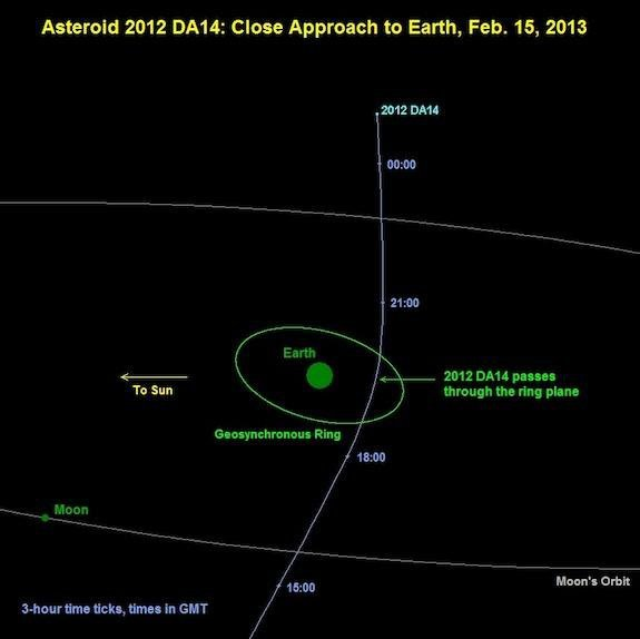 An Asteroid Will Skim Right By the Earth on Friday Afternoon