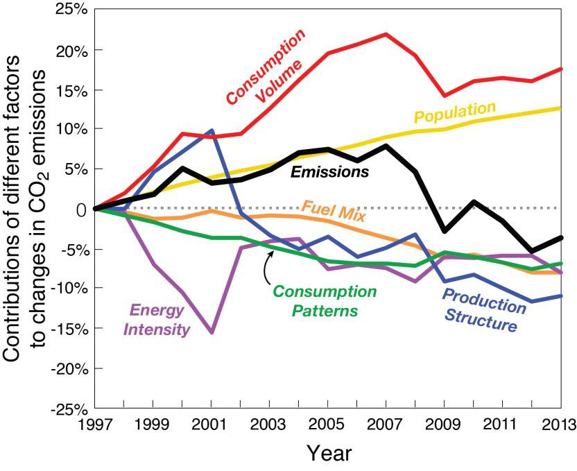Recession, Not Fracking, Drove a Drop in U.S. Carbon Emissions