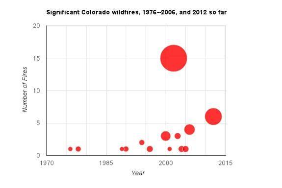 Devastating Colorado Wildfires Most Recent in Decades-Long Surge