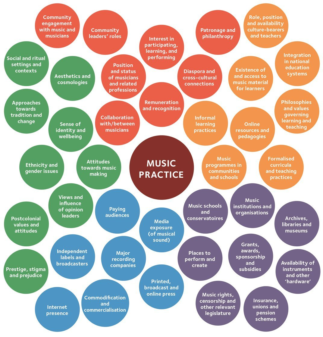 How We Can Support the World's Rich Musical Diversity