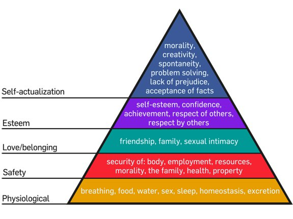 An interpretation of Maslow's hierarchy of needs
