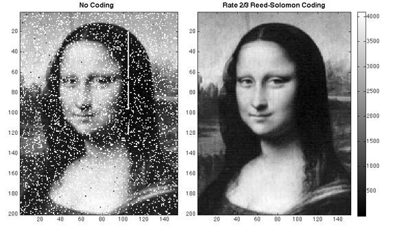 Mona Lisa Travels by Laser, to Space And Back Again