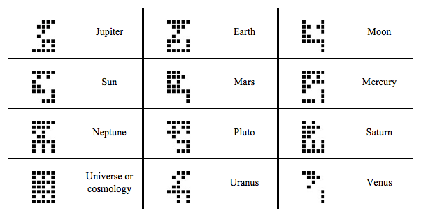 Annotated Cosmic Call Primer