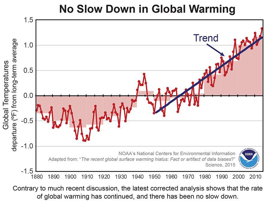 There Is No Global Warming Hiatus After All