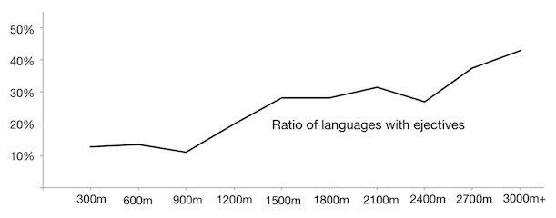 Do Geography and Altitude Shape the Sounds of a Language?