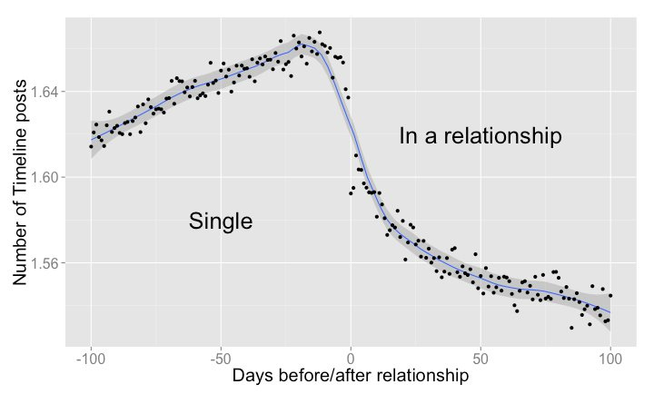 """<a href=""""https://www.facebook.com/notes/facebook-data-science/the-formation-of-love/10152064609253859"""">Facebook Data Science</a>"""
