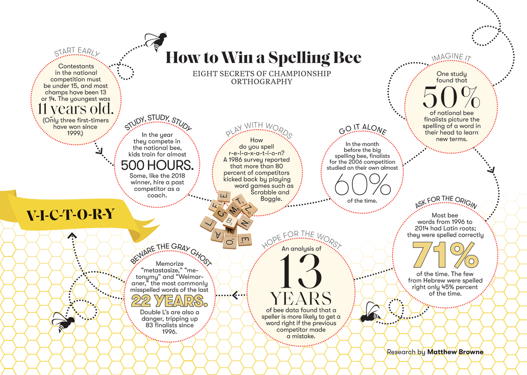 The History of the Spelling Bee