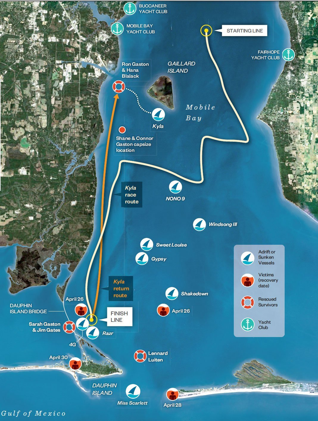 Racing the Storm: The Story of the Mobile Bay Sailing Disaster