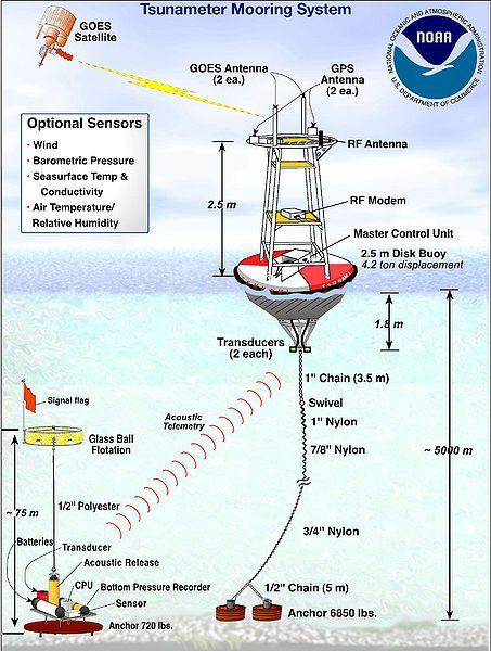 20110520102415453px-Tsunami-dart-system2.jpg