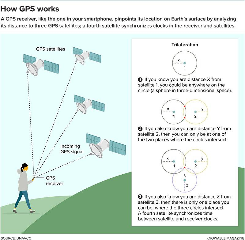 Five Things You Probably Didn't Know GPS Could Do
