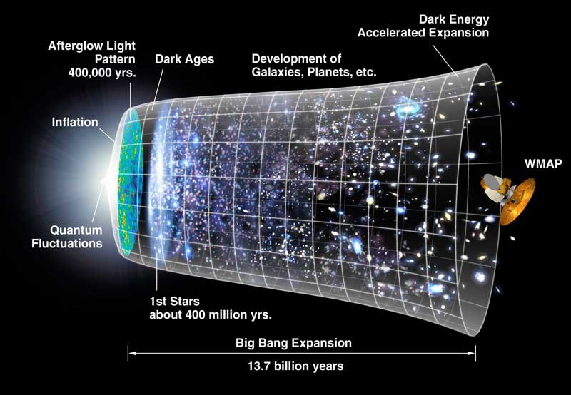 A New Cosmic Discovery Could Be The Closest We've Come to the Beginning of Time