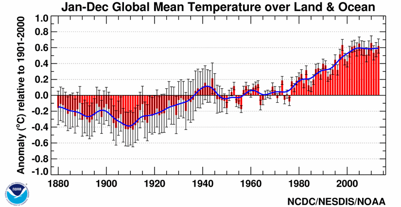 "<a href=""https://www2.ucar.edu/climate/faq/how-much-has-global-temperature-risen-last-100-years"">NCDC/NOAA </a>"