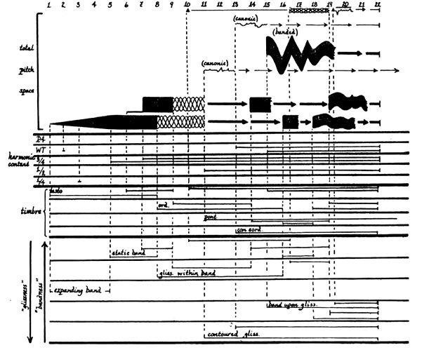 5 1/2 Examples of Experimental Music Notation