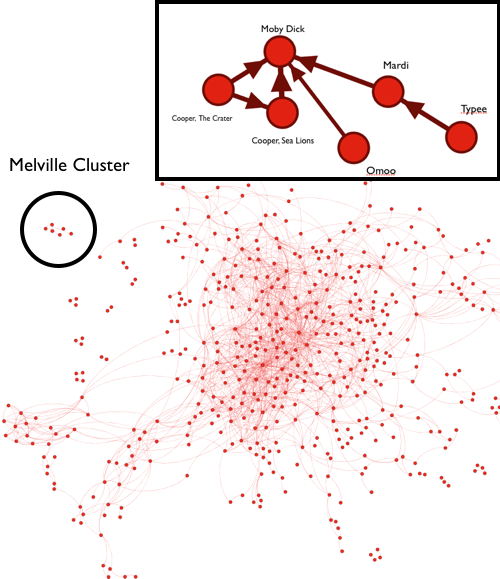 Data Mining the Classics Clusters Women Authors Together, Puts Mellville Out On a Raft