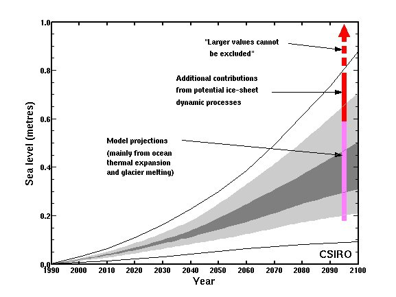 sea level rise by 2100