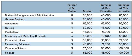 """Eight of the Ten Highest-Paying College Majors Include the Word """"Engineering"""""""