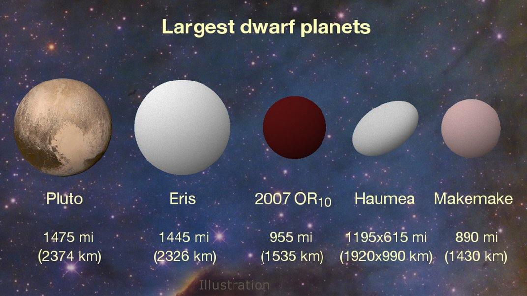 The Largest Unnamed Object in the Solar System Needs a Title—and You Can Help