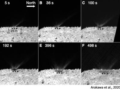 Hayabusa2 deployed a camera to film the plume of regolith thrown up by the impact.