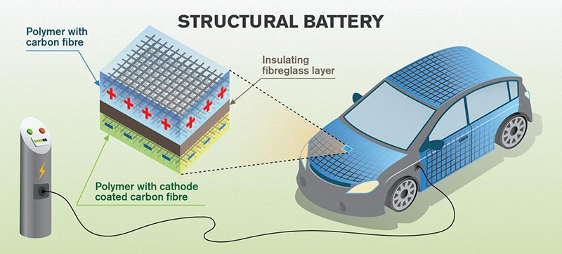 Let's Build Cars Out of Batteries
