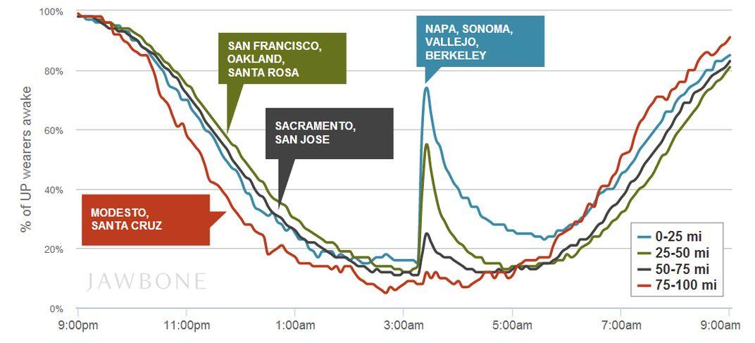"""<a href=""""https://jawbone.com/blog/napa-earthquake-effect-on-sleep/"""">Jawbone</a>"""
