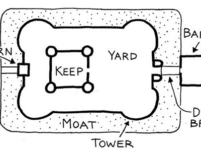 Parts of a typical medieval castle.